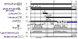 عملکرد رله lfl cdlks-آموزش رله lfl-تعمیرات رله مشعل