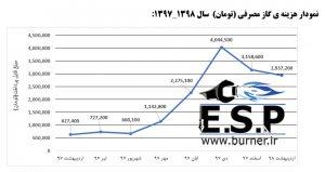 کاهش مصرف گاز موتورخانه