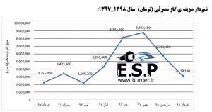 نمودار مصرف گاز موتورخانه