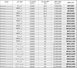 مشخصات فنی سری 900 mf - اعتلای صنعت پارس
