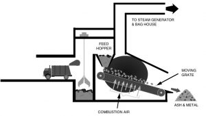 نمای داخلی زباله سوز شهری