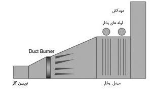 مشعل Duct Burner