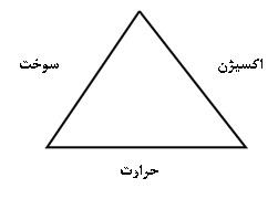 مثلث احتراق